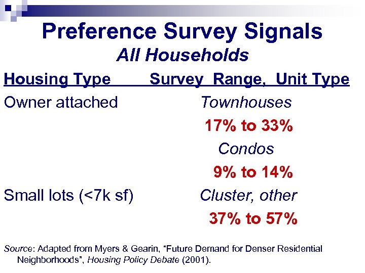 Preference Survey Signals All Households Housing Type Owner attached Small lots (<7 k sf)