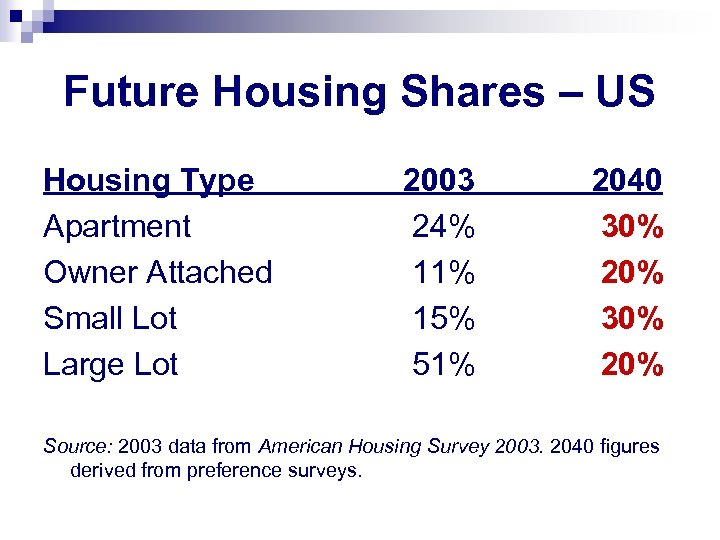 Future Housing Shares – US Housing Type Apartment Owner Attached Small Lot Large Lot
