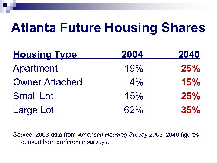 Atlanta Future Housing Shares Housing Type Apartment Owner Attached Small Lot Large Lot 2004