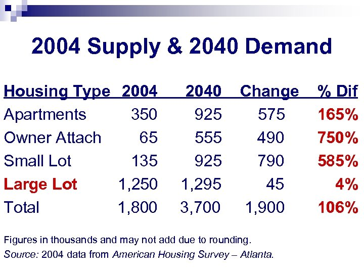 2004 Supply & 2040 Demand Housing Type 2004 Apartments 350 Owner Attach 65 Small