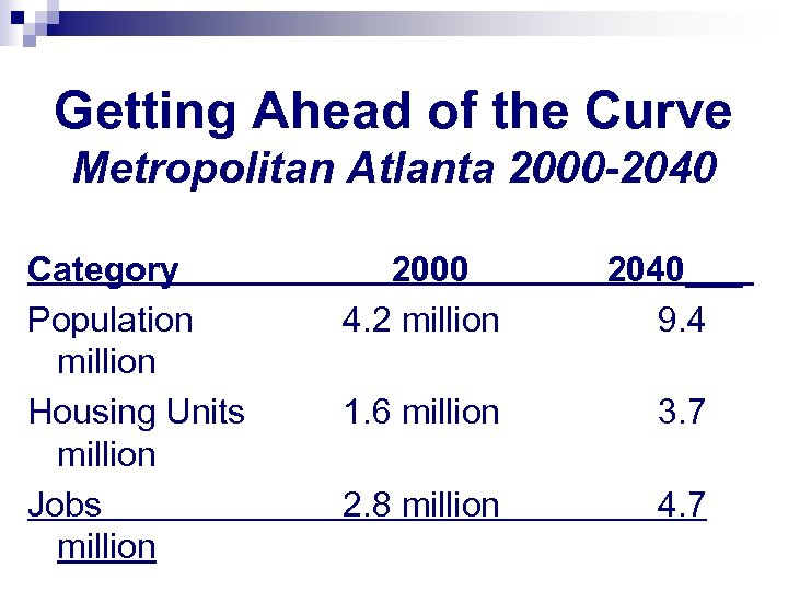 Getting Ahead of the Curve Metropolitan Atlanta 2000 -2040 Category Population million Housing Units