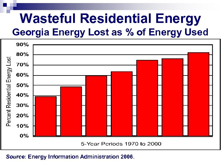 Wasteful Residential Energy Georgia Energy Lost as % of Energy Used Source: Energy Information
