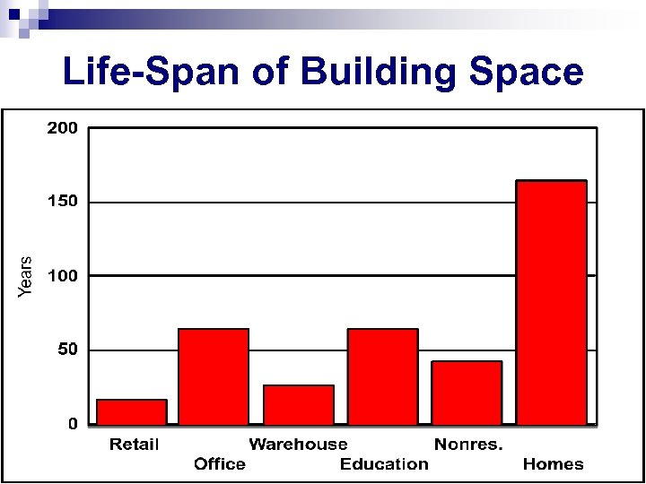 Life-Span of Building Space