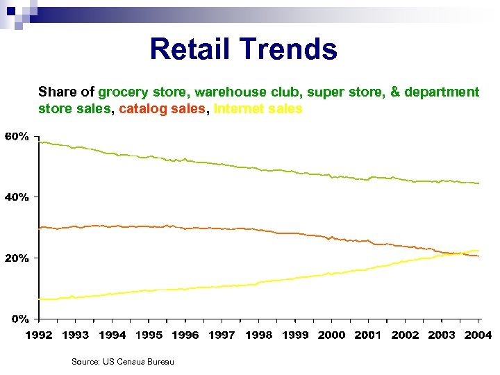 Retail Trends Share of grocery store, warehouse club, super store, & department store sales,