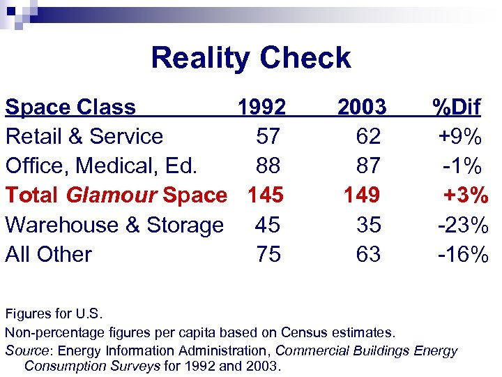 Reality Check Space Class 1992 Retail & Service 57 Office, Medical, Ed. 88 Total