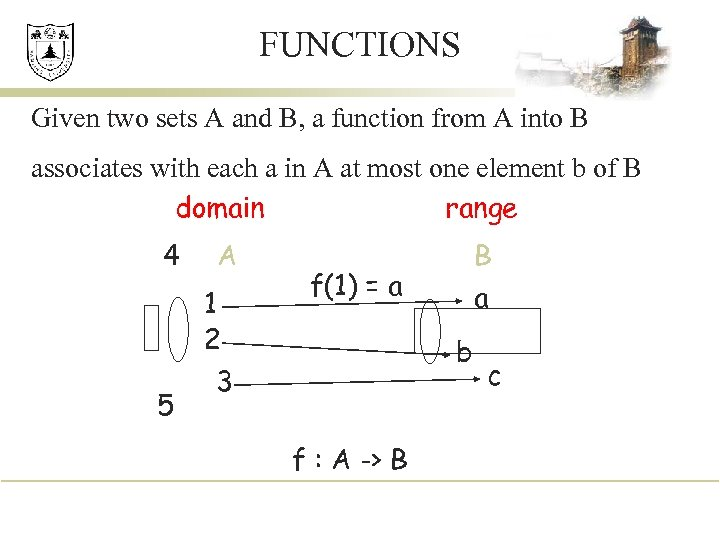 FUNCTIONS Given two sets A and B, a function from A into B associates