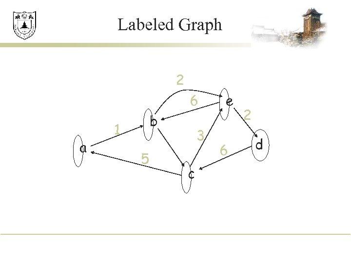 Labeled Graph 2 6 a b 1 5 3 c e 6 2 d