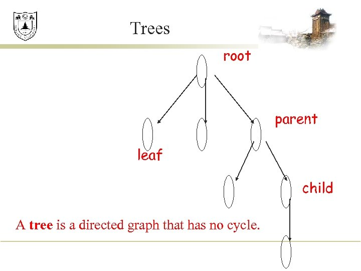 Trees root parent leaf child A tree is a directed graph that has no