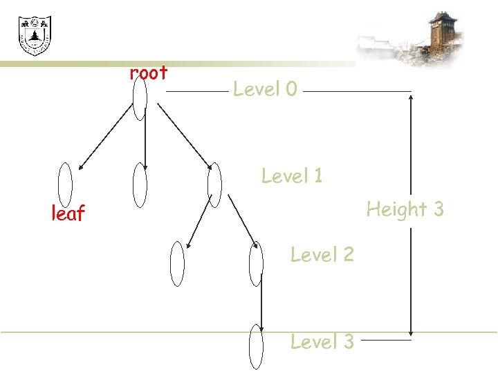 root Level 0 Level 1 Height 3 leaf Level 2 Level 3