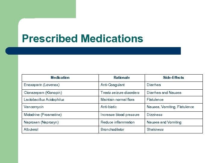 Prescribed Medications Medication Rationale Side-Effects Enoxaparin (Lovenox) Anti-Coagulant Diarrhea Clonazepam (Klonopin) Treats seizure disorders