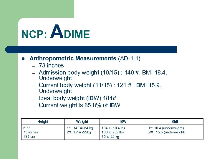 NCP: l ADIME Anthropometric Measurements (AD-1. 1) – 73 inches – Admission body weight