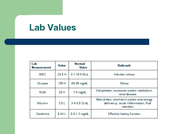 Lab Values Lab Measurement Value Normal Value Rationale WBC 25. 6 H 4.