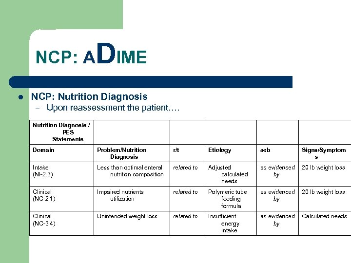 NCP: A l DIME NCP: Nutrition Diagnosis – Upon reassessment the patient…. Nutrition Diagnosis