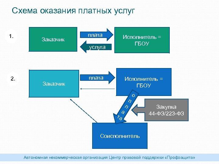 Схема оказания платных услуг 1. Заказчик плата услуга 2. Заказчик Исполнитель = ГБОУ плата