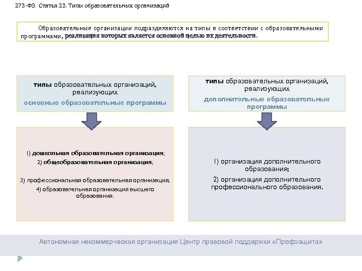 273 -ФЗ. Статья 23. Типы образовательных организаций Образовательные организации подразделяются на типы в соответствии