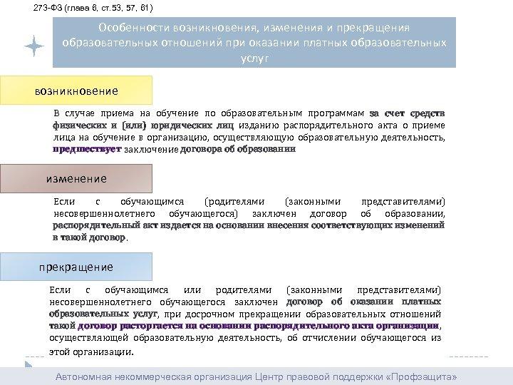 273 ФЗ (глава 6, ст. 53, 57, 61) Особенности возникновения, изменения и прекращения образовательных
