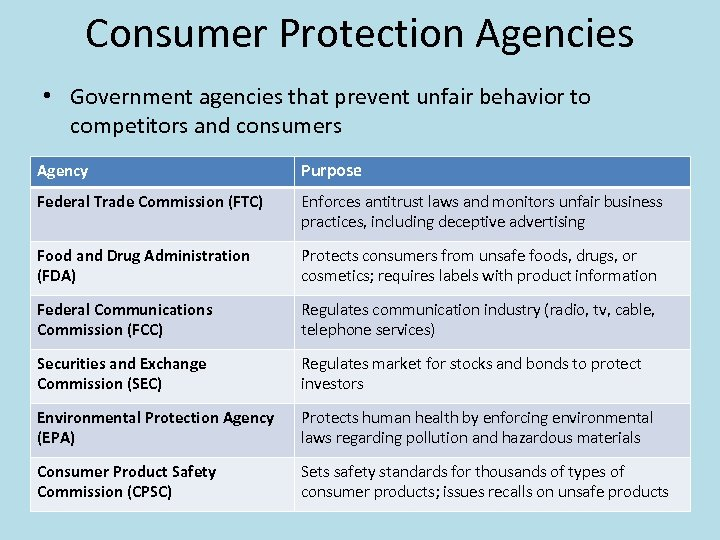 Consumer Protection Agencies • Government agencies that prevent unfair behavior to competitors and consumers
