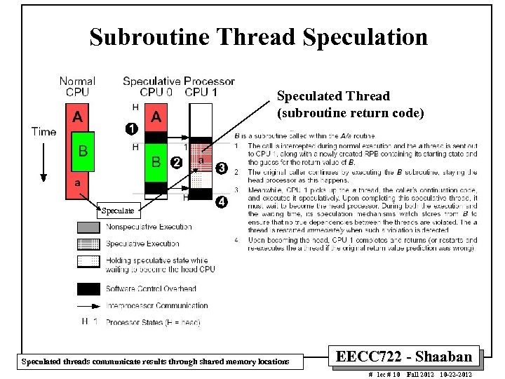 Subroutine Thread Speculation Speculated Thread (subroutine return code) Speculated threads communicate results through shared