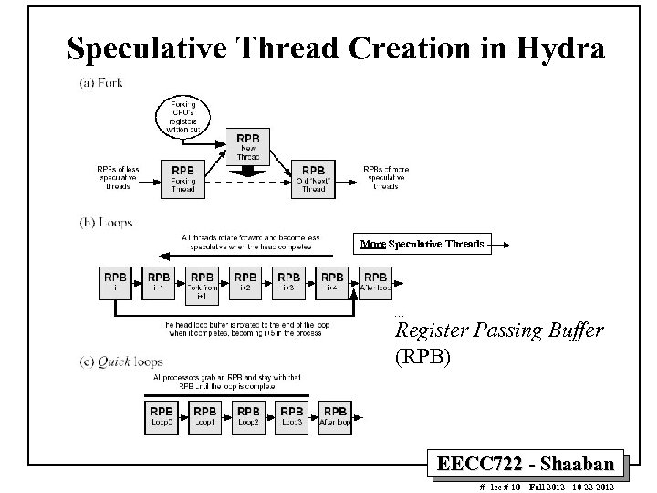 Speculative Thread Creation in Hydra More Speculative Threads Register Passing Buffer (RPB) EECC 722