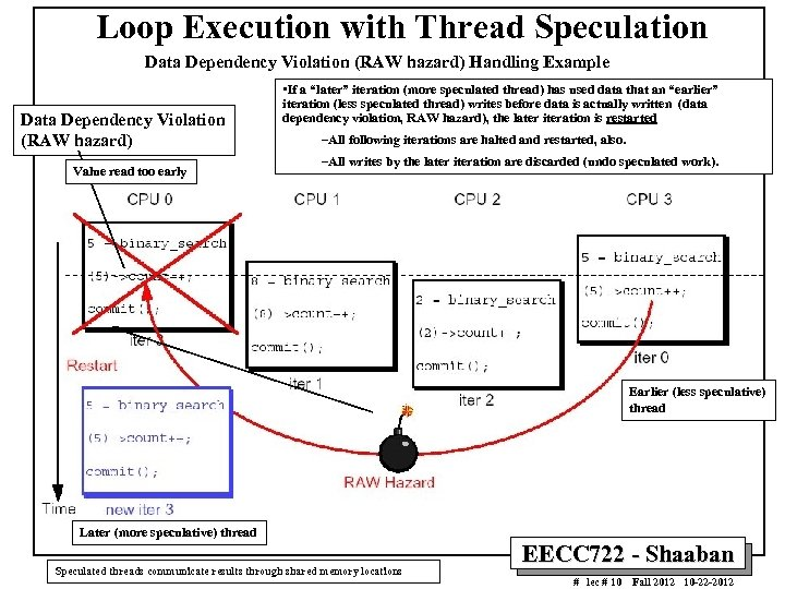 Loop Execution with Thread Speculation Data Dependency Violation (RAW hazard) Handling Example Data Dependency