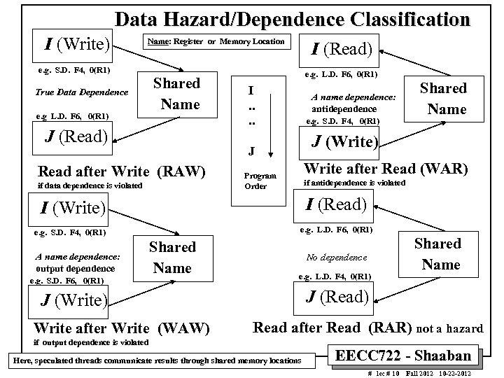 Data Hazard/Dependence Classification I (Write) Name: Register or Memory Location I (Read) e. g.