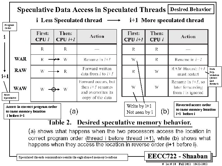 Speculative Data Access in Speculated Threads i Less Speculated thread Desired Behavior i+1 More