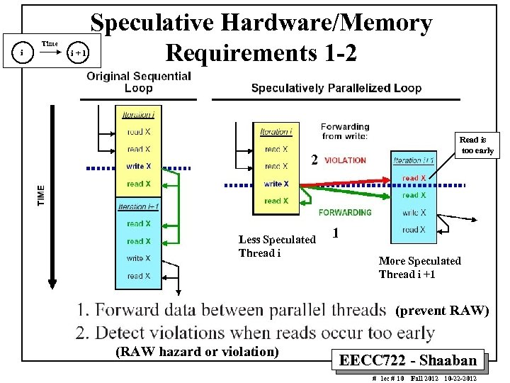 i Time i+1 Speculative Hardware/Memory Requirements 1 -2 Read is too early 2 Less