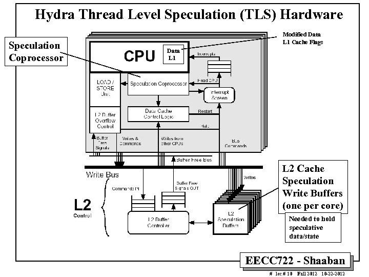 Hydra Thread Level Speculation (TLS) Hardware Speculation Coprocessor Modified Data L 1 Cache Flags