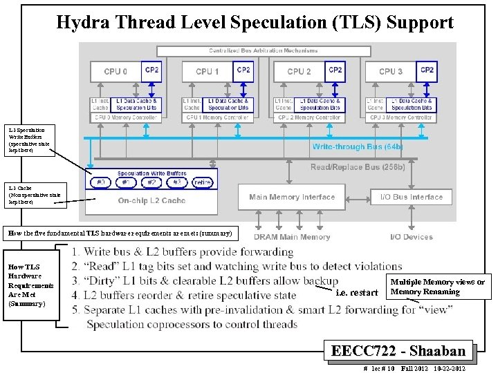 Hydra Thread Level Speculation (TLS) Support L 2 Speculation Write Buffers (speculative state kept