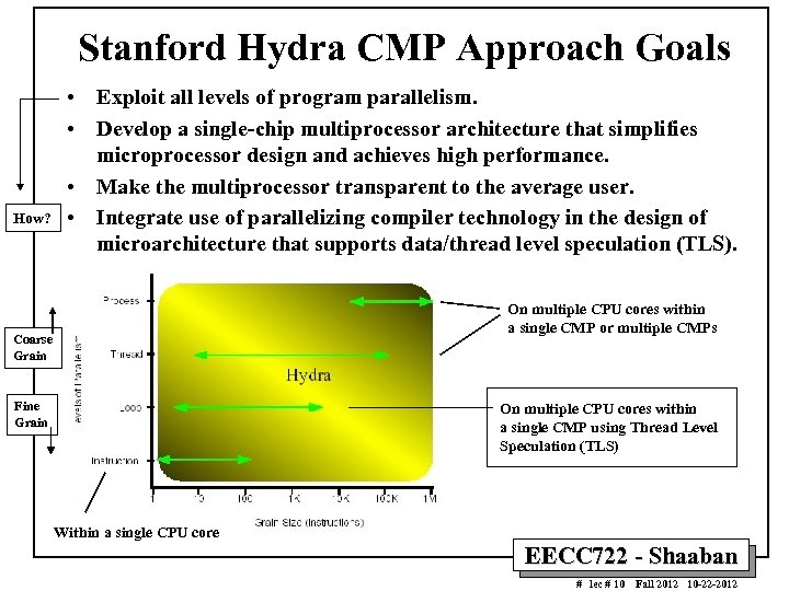 Stanford Hydra CMP Approach Goals How? • Exploit all levels of program parallelism. •