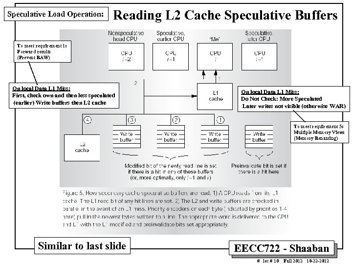 Speculative Load Operation: Reading L 2 Cache Speculative Buffers To meet requirement 1: Forward