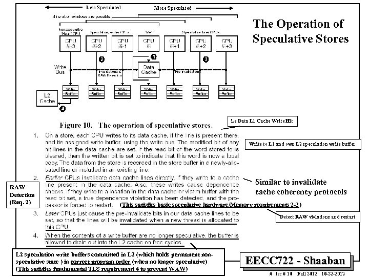 Less Speculated More Speculated The Operation of Speculative Stores i. e Data L 1