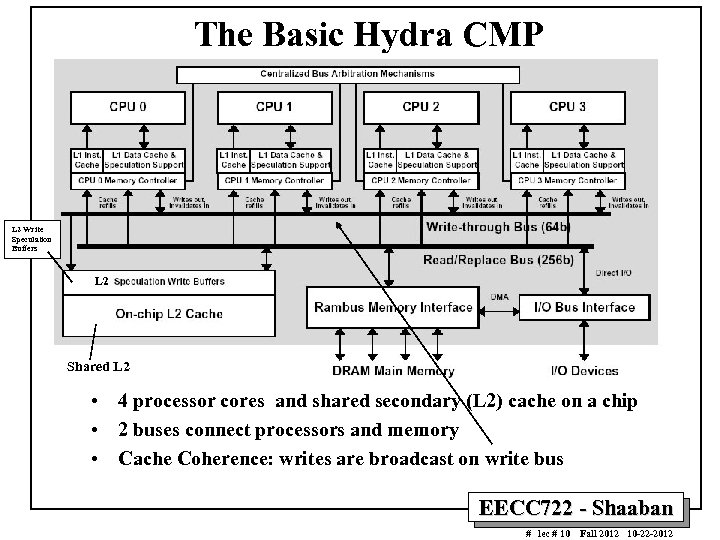 The Basic Hydra CMP L 2 Write Speculation Buffers L 2 Shared L 2