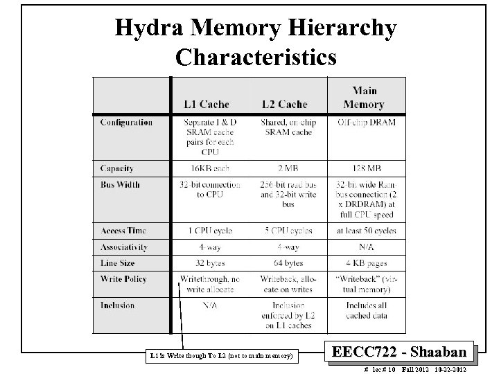 Hydra Memory Hierarchy Characteristics L 1 is Write though To L 2 (not to
