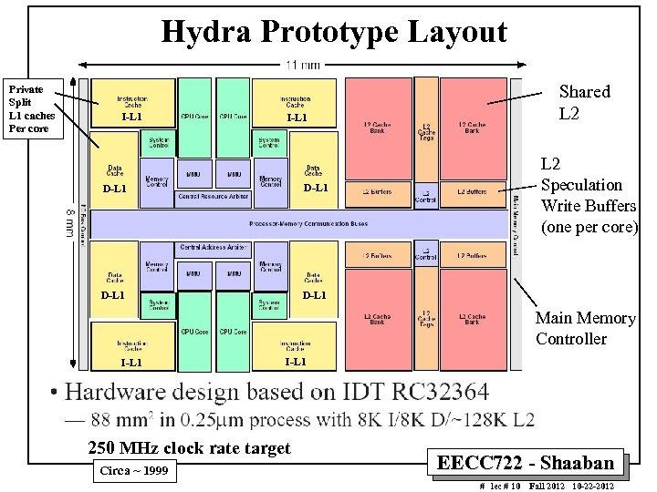 Hydra Prototype Layout Private Split L 1 caches Per core I-L 1 Shared L
