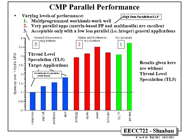 CMP Parallel Performance • Varying levels of performance: High Data Parallelism/LLP 1. Multiprogrammed workloads