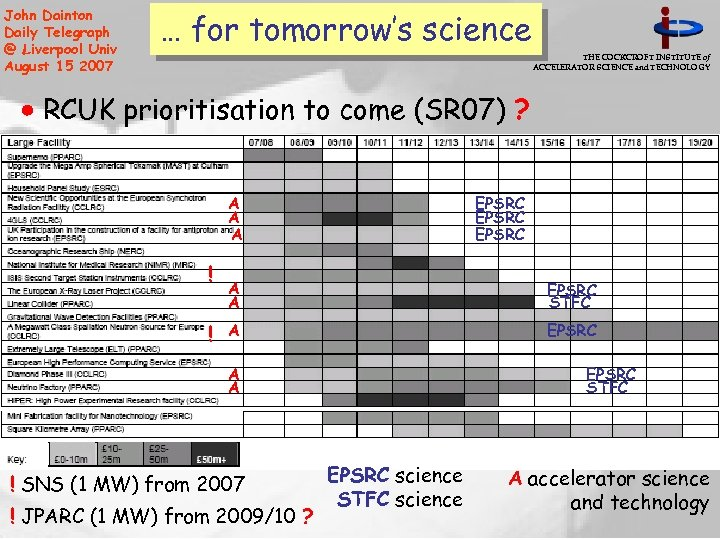 John Dainton Daily Telegraph @ Liverpool Univ August 15 2007 … for tomorrow's science