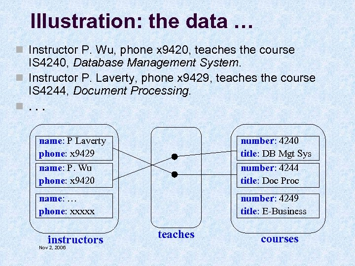 Illustration: the data … n Instructor P. Wu, phone x 9420, teaches the course