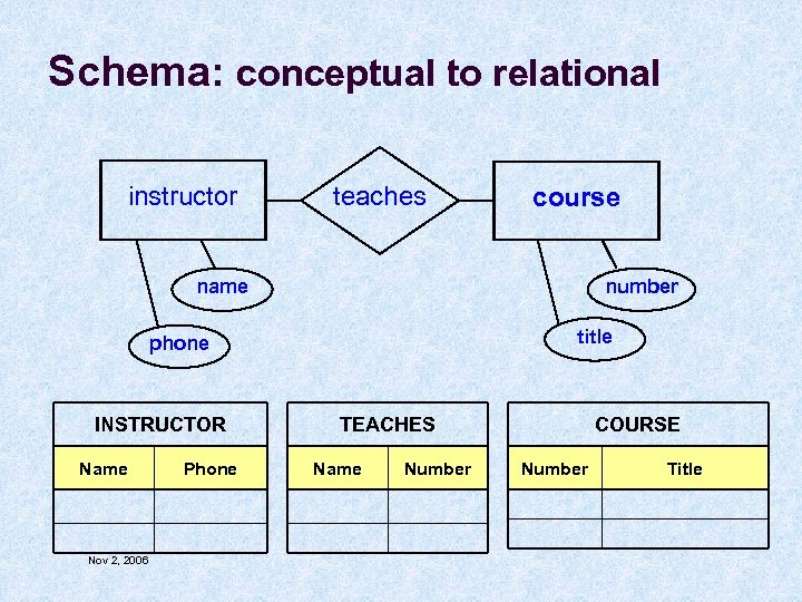 Schema: conceptual to relational instructor teaches course name number title phone INSTRUCTOR Name Nov