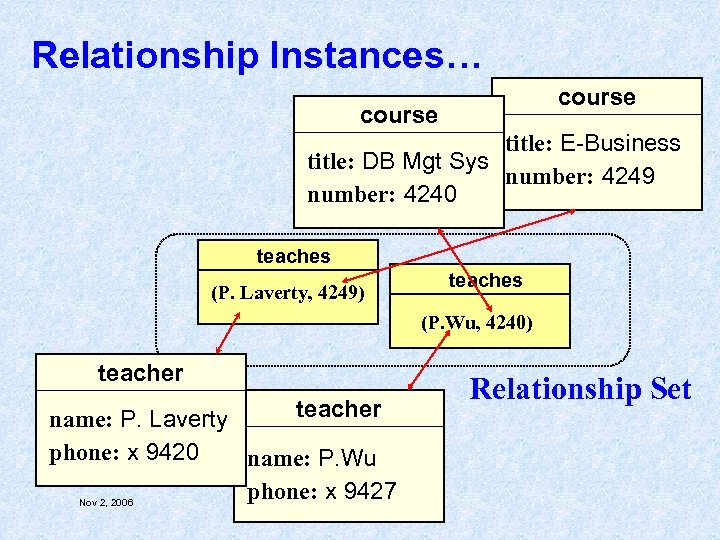 Relationship Instances… course title: E-Business title: DB Mgt Sys number: 4249 number: 4240 teaches