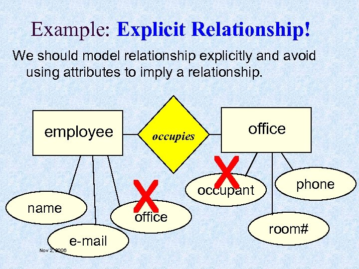 Example: Explicit Relationship! We should model relationship explicitly and avoid using attributes to imply