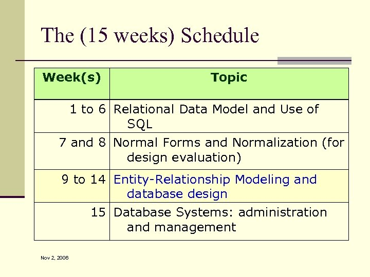 The (15 weeks) Schedule Week(s) Topic 1 to 6 Relational Data Model and Use