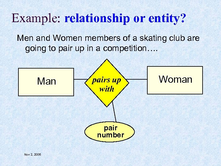 Example: relationship or entity? Men and Women members of a skating club are going