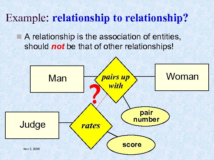 Example: relationship to relationship? n A relationship is the association of entities, should not