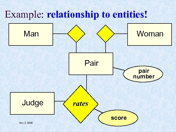 Example: relationship to entities! Man Woman Pair pair number Judge rates score Nov 2,