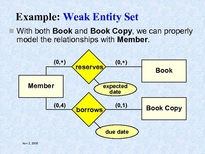 Example: Weak Entity Set n With both Book and Book Copy, we can properly