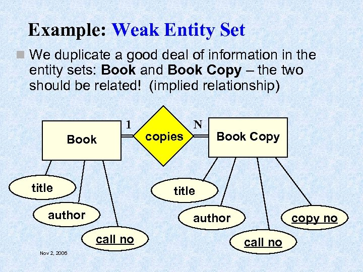 Example: Weak Entity Set n We duplicate a good deal of information in the