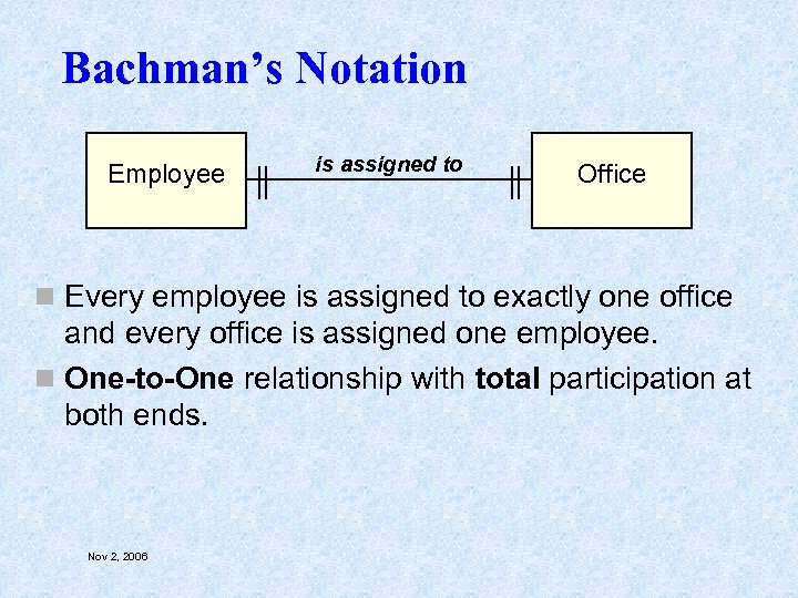 Bachman's Notation Employee is assigned to Office n Every employee is assigned to exactly