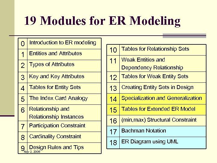 19 Modules for ER Modeling 0 1 2 Introduction to ER modeling 3 4