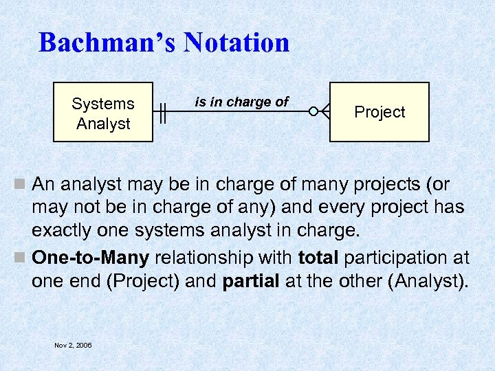 Bachman's Notation Systems Analyst is in charge of Project n An analyst may be